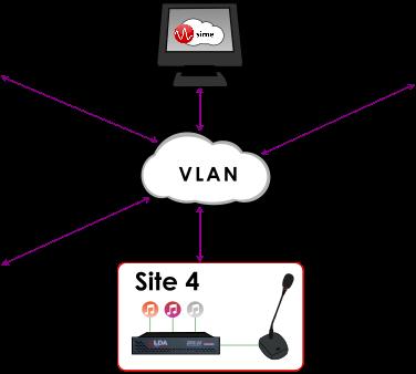 VLAN_SIME_v2